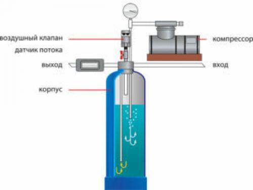 Как очистить воду из скважины от железа своими руками. Очистка воды из скважины от железа: различные способы и технологии